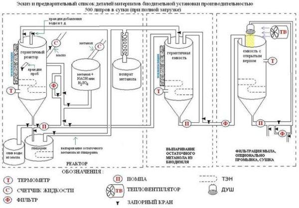 Схема получения биодизеля.