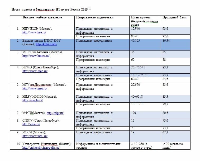 казанский государственный энергетический университет проходные баллы 2017 вырастить